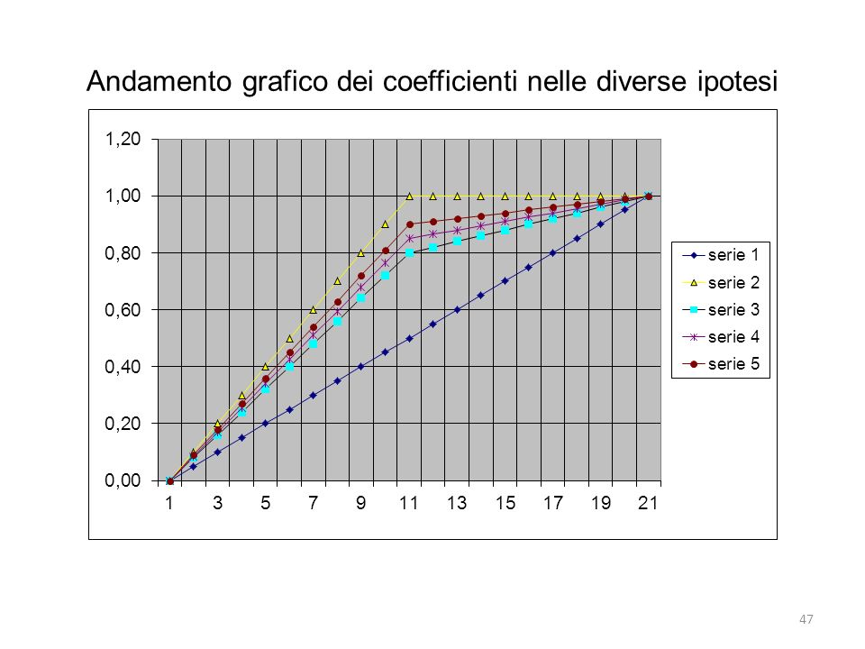 Andamento grafico dei coefficienti nelle diverse ipotesi