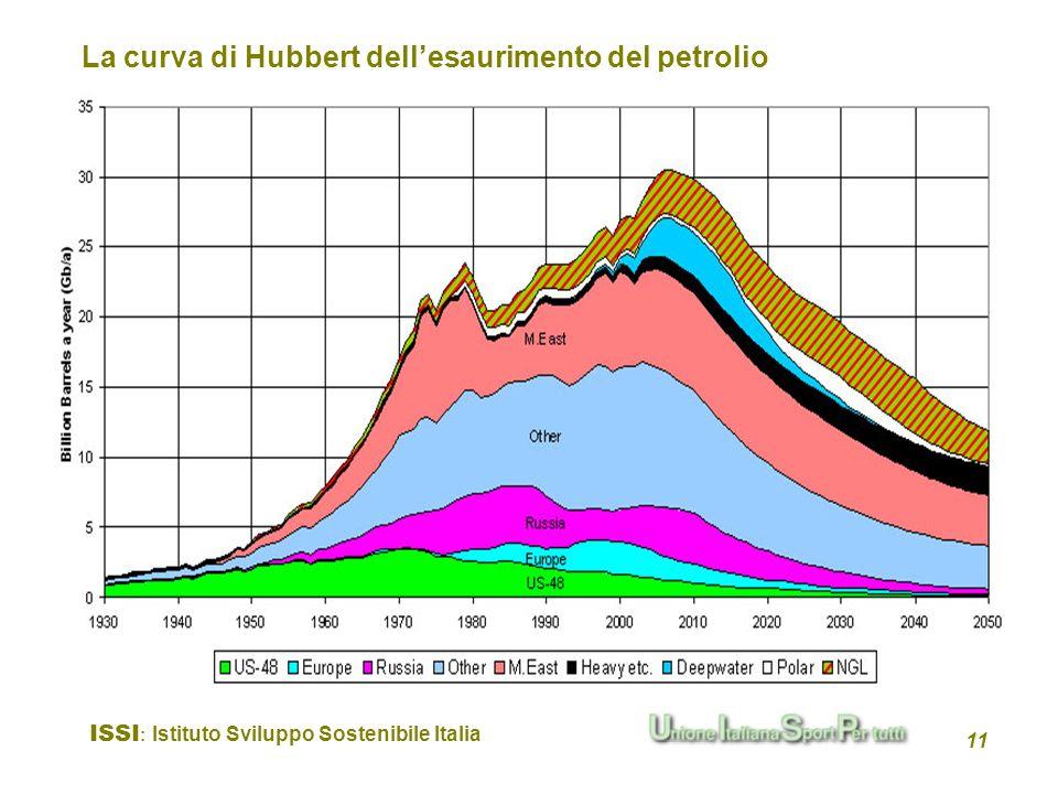 La curva di Hubbert dell'esaurimento del petrolio