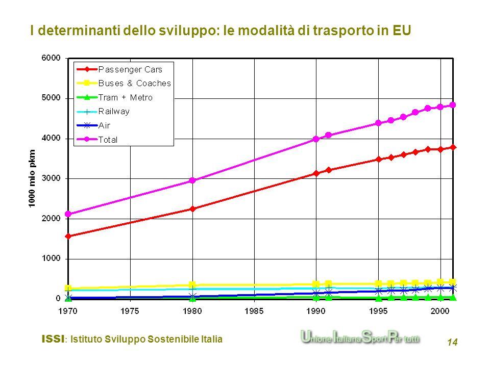 I determinanti dello sviluppo: le modalità di trasporto in EU