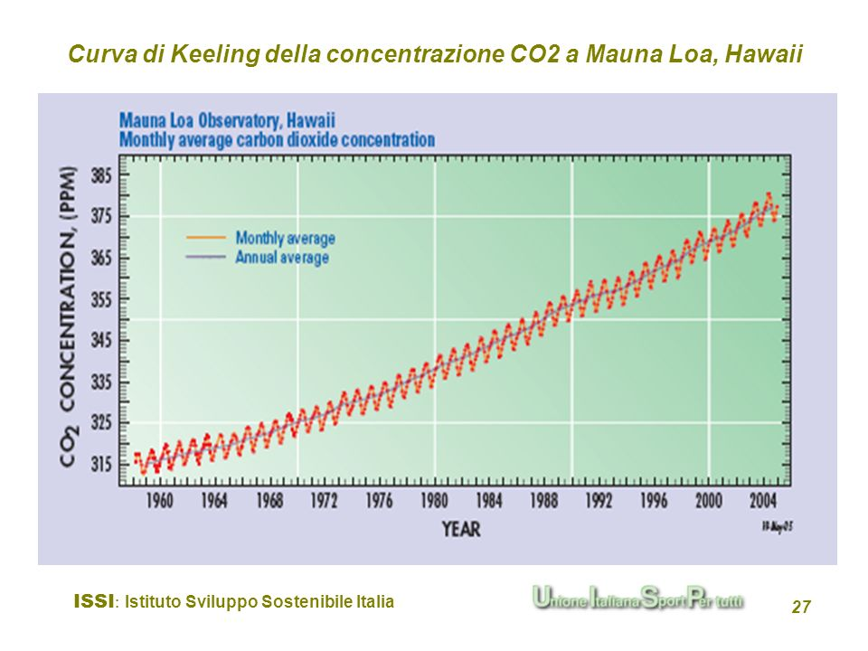 Curva di Keeling della concentrazione CO2 a Mauna Loa, Hawaii
