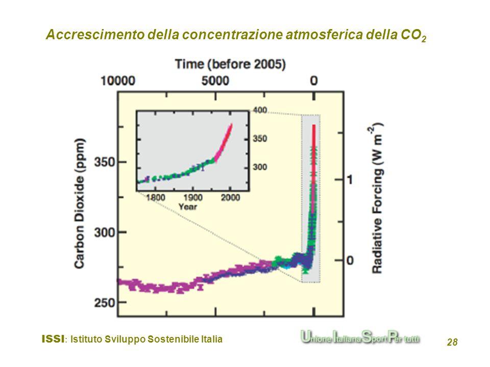 Accrescimento della concentrazione atmosferica della CO2
