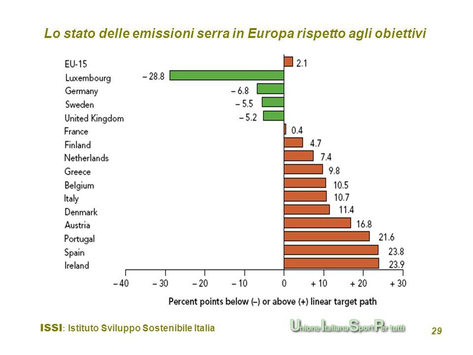 Lo stato delle emissioni serra in Europa rispetto agli obiettivi