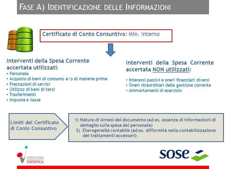 Fase A) Identificazione delle Informazioni