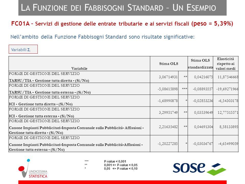 La Funzione dei Fabbisogni Standard – Un Esempio