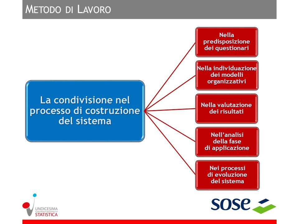 Metodo di Lavoro La condivisione nel processo di costruzione del sistema. Nella predisposizione dei questionari.