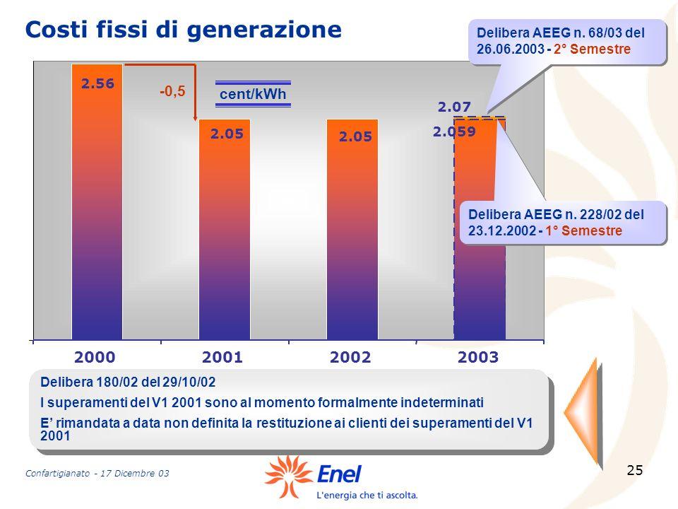 Costi fissi di generazione