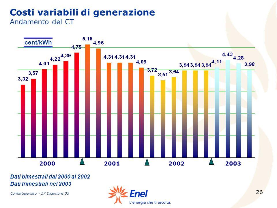 Costi variabili di generazione Andamento del CT