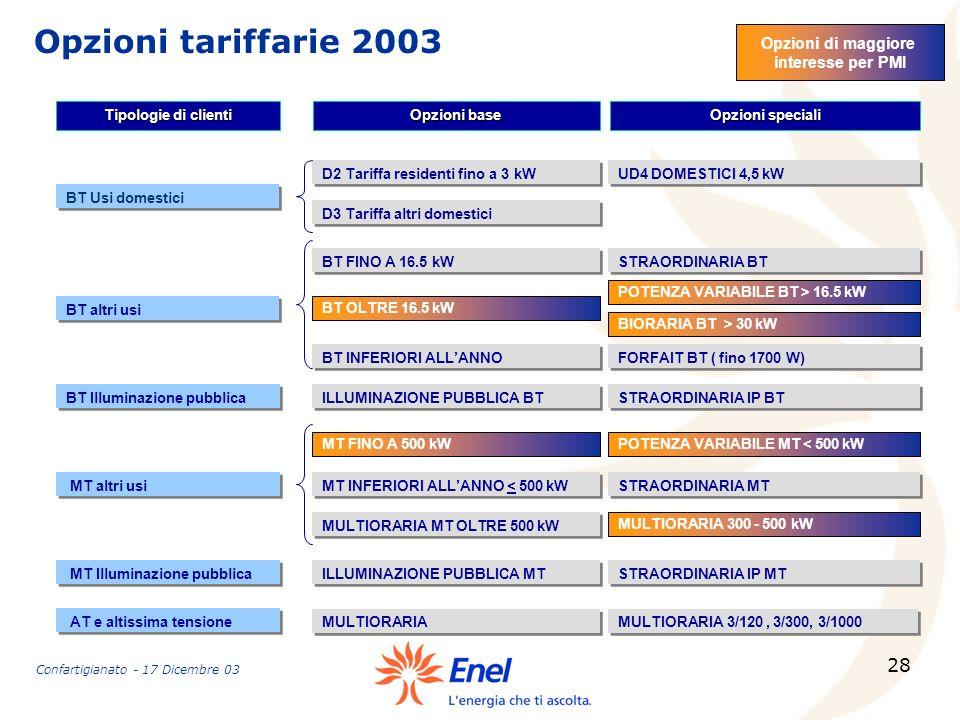 Opzioni tariffarie 2003 Opzioni di maggiore interesse per PMI