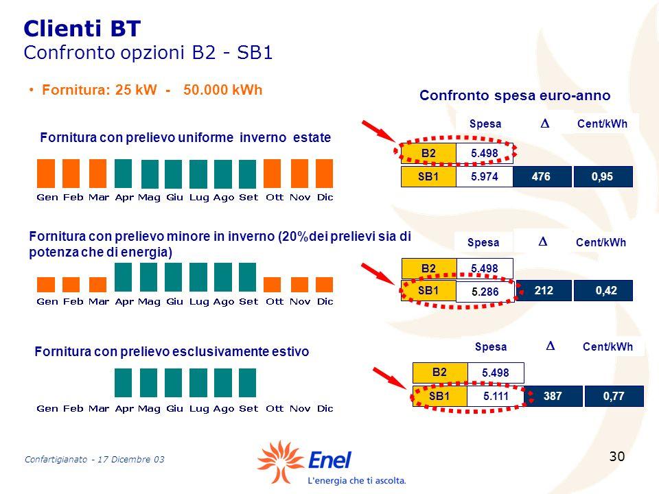 Clienti BT Confronto opzioni B2 - SB1