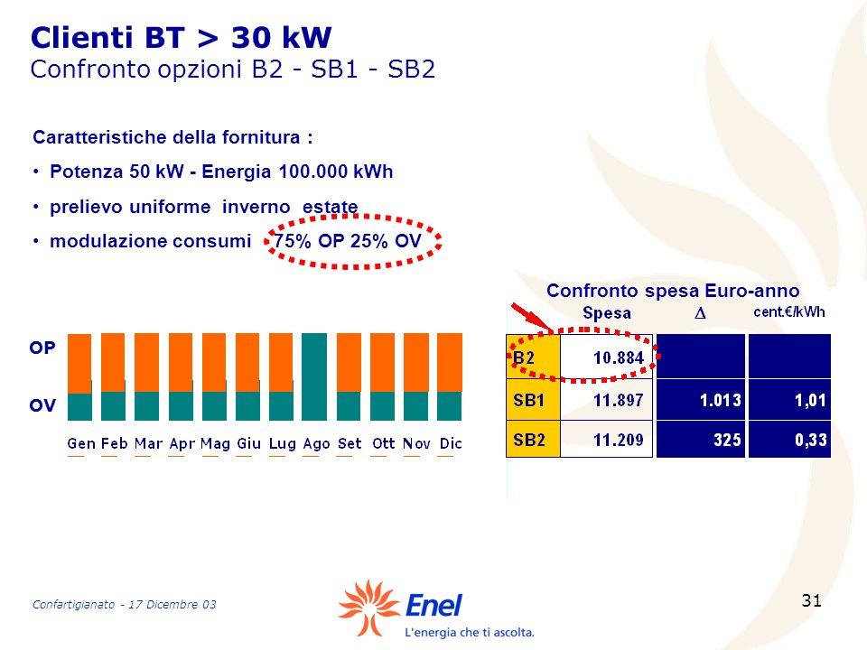Clienti BT > 30 kW Confronto opzioni B2 - SB1 - SB2