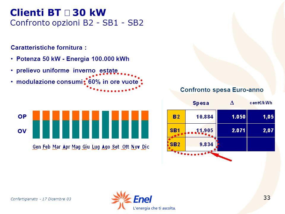 Clienti BT ³ 30 kW Confronto opzioni B2 - SB1 - SB2