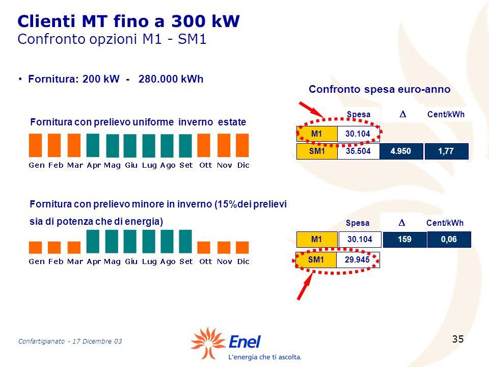 Clienti MT fino a 300 kW Confronto opzioni M1 - SM1