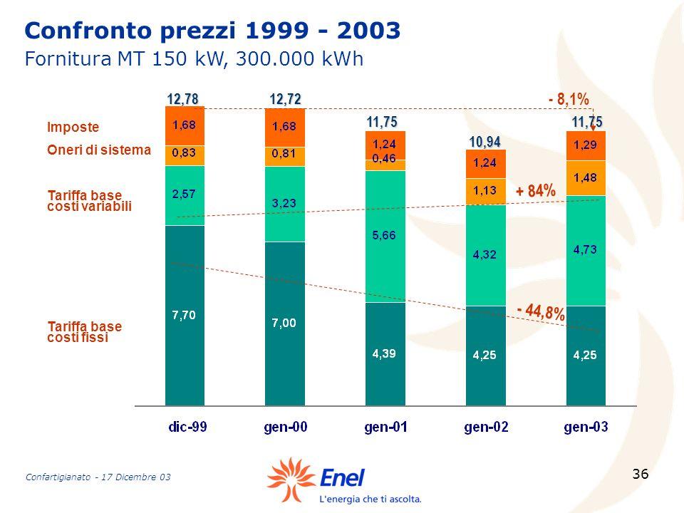 Confronto prezzi 1999 - 2003 Fornitura MT 150 kW, 300.000 kWh - 8,1%