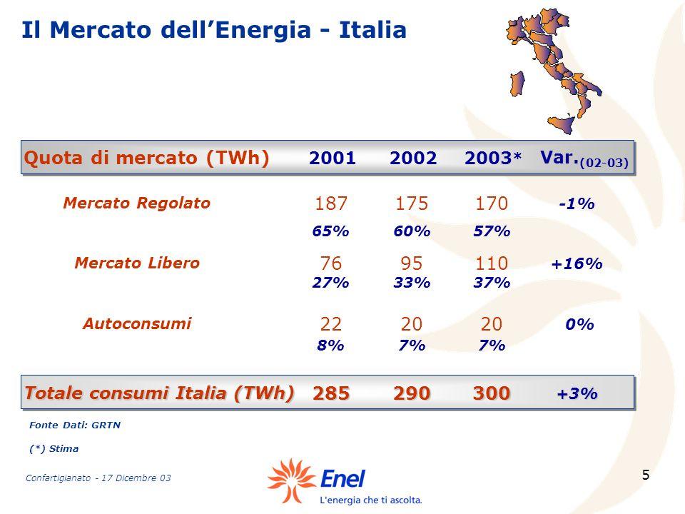 Totale consumi Italia (TWh)
