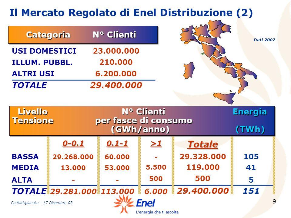 Il Mercato Regolato di Enel Distribuzione (2)