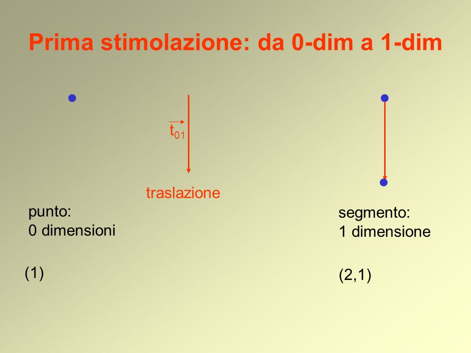 Prima stimolazione: da 0-dim a 1-dim