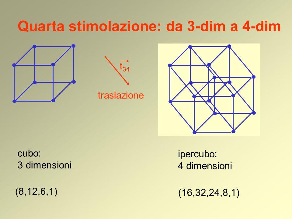 Quarta stimolazione: da 3-dim a 4-dim