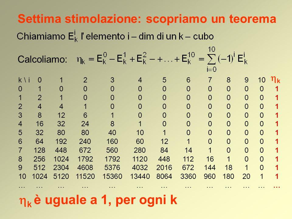 Settima stimolazione: scopriamo un teorema