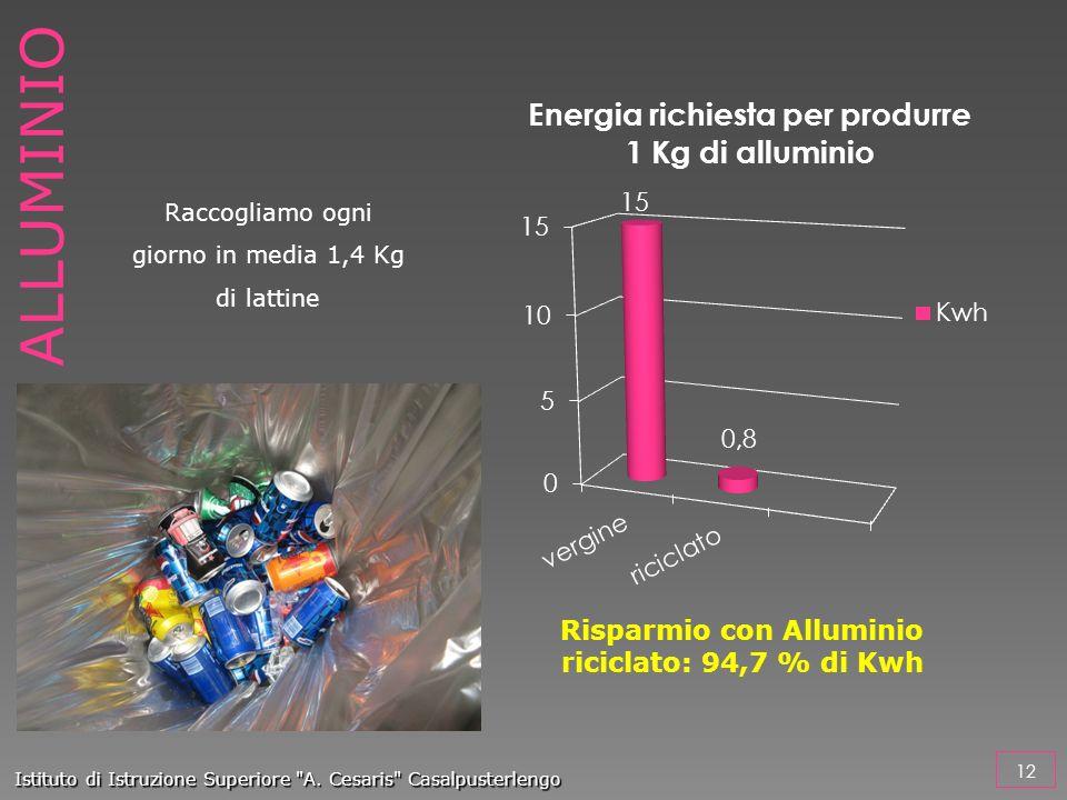 Risparmio con Alluminio riciclato: 94,7 % di Kwh
