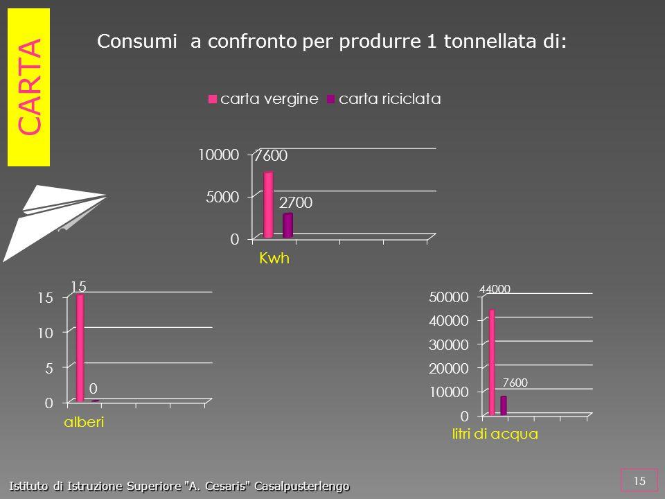 Consumi a confronto per produrre 1 tonnellata di: