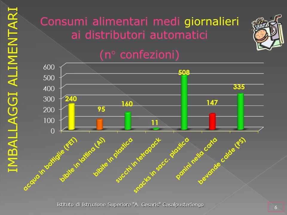 Consumi alimentari medi giornalieri ai distributori automatici