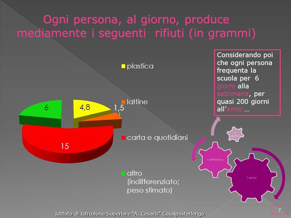 Ogni persona, al giorno, produce mediamente i seguenti rifiuti (in grammi)