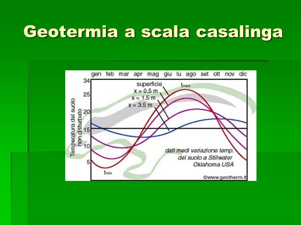Geotermia a scala casalinga
