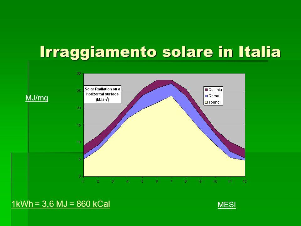 Irraggiamento solare in Italia