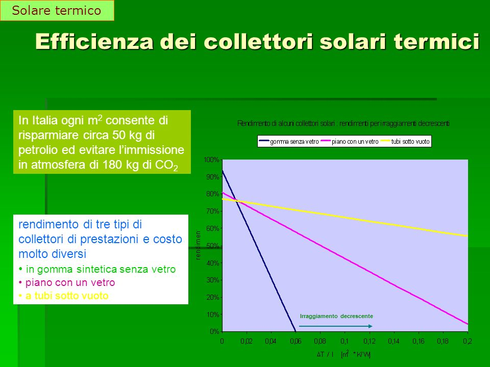 Efficienza dei collettori solari termici