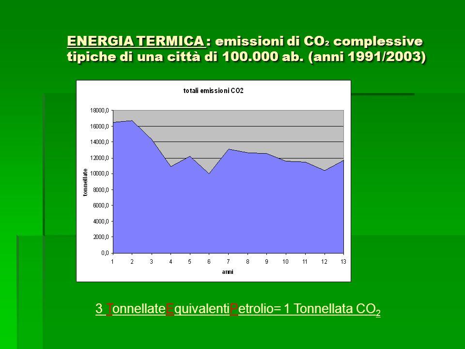 ENERGIA TERMICA : emissioni di CO2 complessive tipiche di una città di 100.000 ab. (anni 1991/2003)