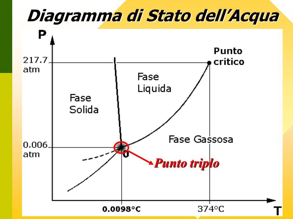 Diagramma di Stato dell'Acqua