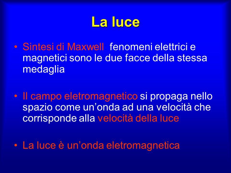 La luce Sintesi di Maxwell: fenomeni elettrici e magnetici sono le due facce della stessa medaglia.