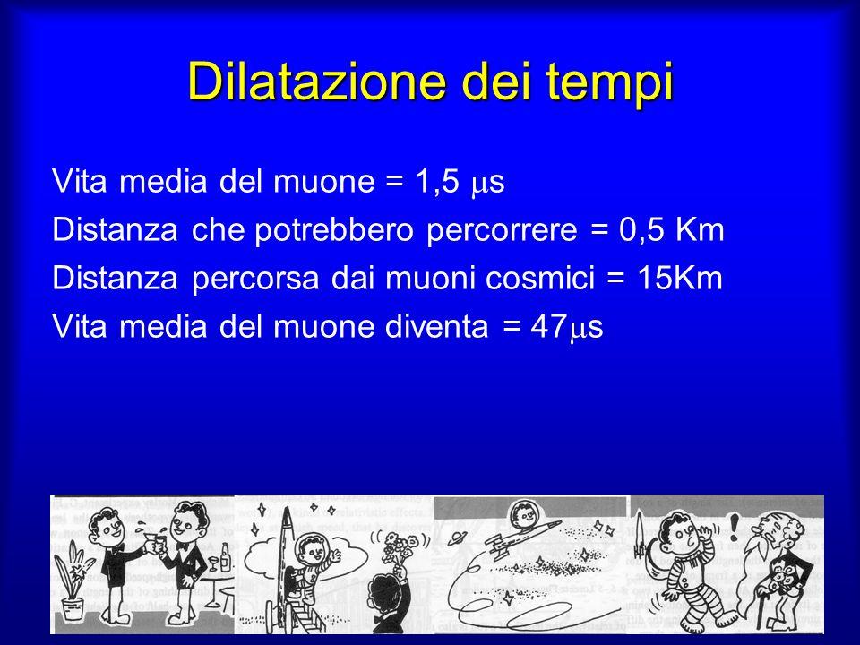 Dilatazione dei tempi Vita media del muone = 1,5 ms
