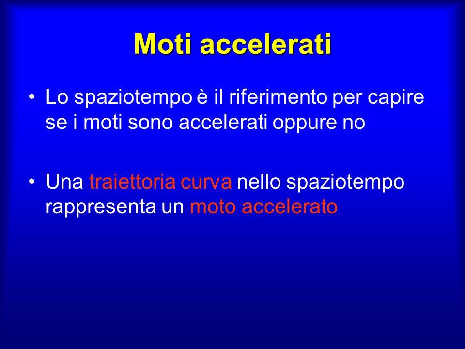 Moti accelerati Lo spaziotempo è il riferimento per capire se i moti sono accelerati oppure no.