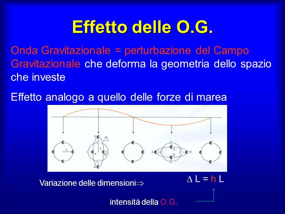 Effetto delle O.G. Onda Gravitazionale = perturbazione del Campo Gravitazionale che deforma la geometria dello spazio che investe.