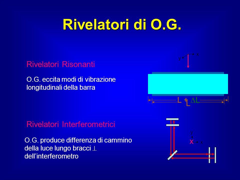 Rivelatori di O.G. Rivelatori Risonanti L + L L
