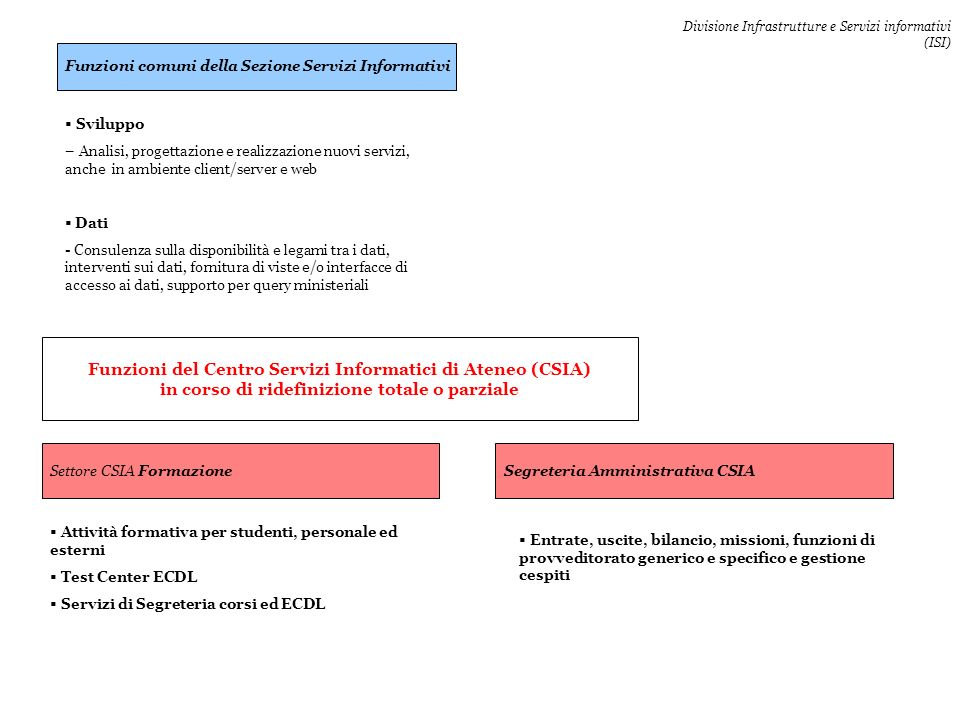 Funzioni del Centro Servizi Informatici di Ateneo (CSIA)