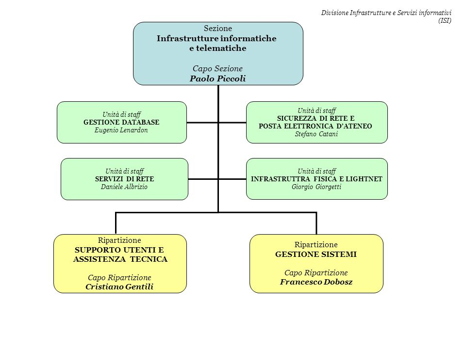 Infrastrutture informatiche e telematiche Paolo Piccoli