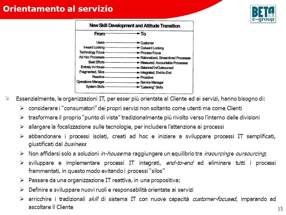Orientamento al servizio