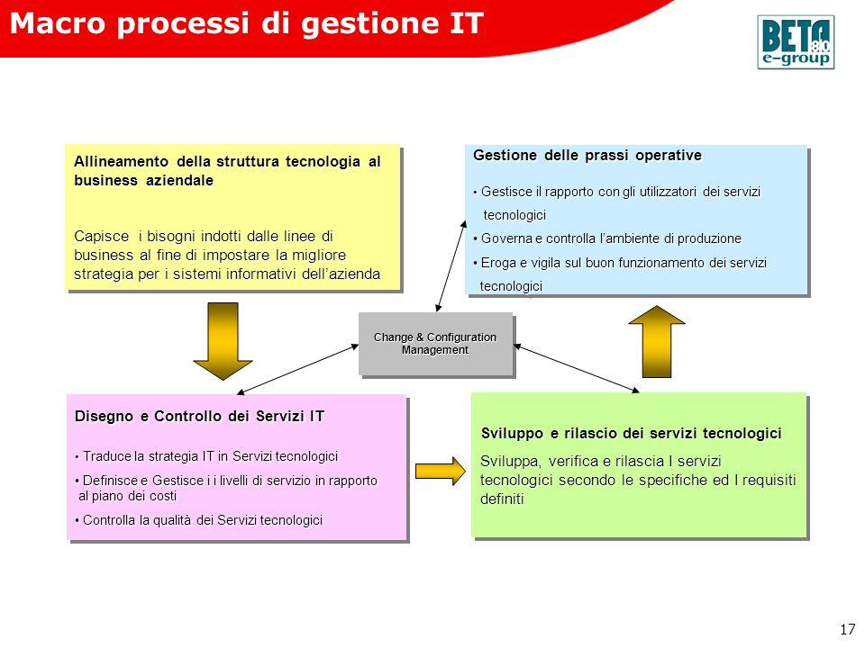 Macro processi di gestione IT