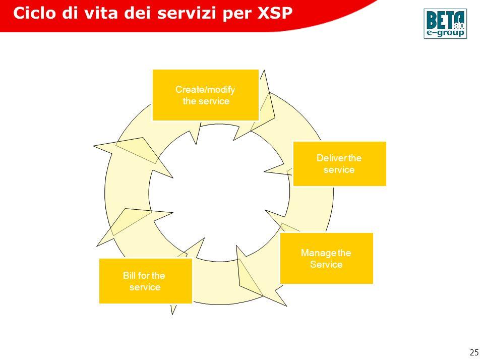 Ciclo di vita dei servizi per XSP