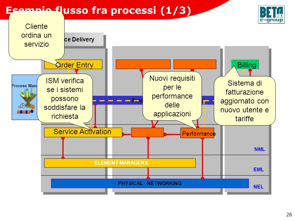 Process Enabled Message Bus