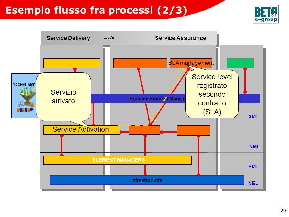 Esempio flusso fra processi (2/3)