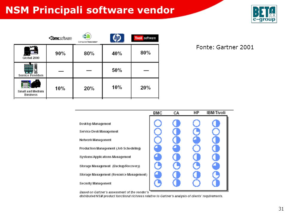 NSM Principali software vendor