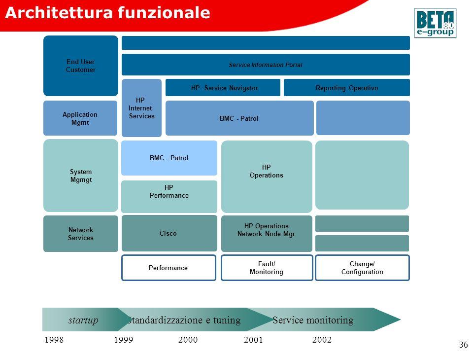Change/ Configuration Service Information Portal