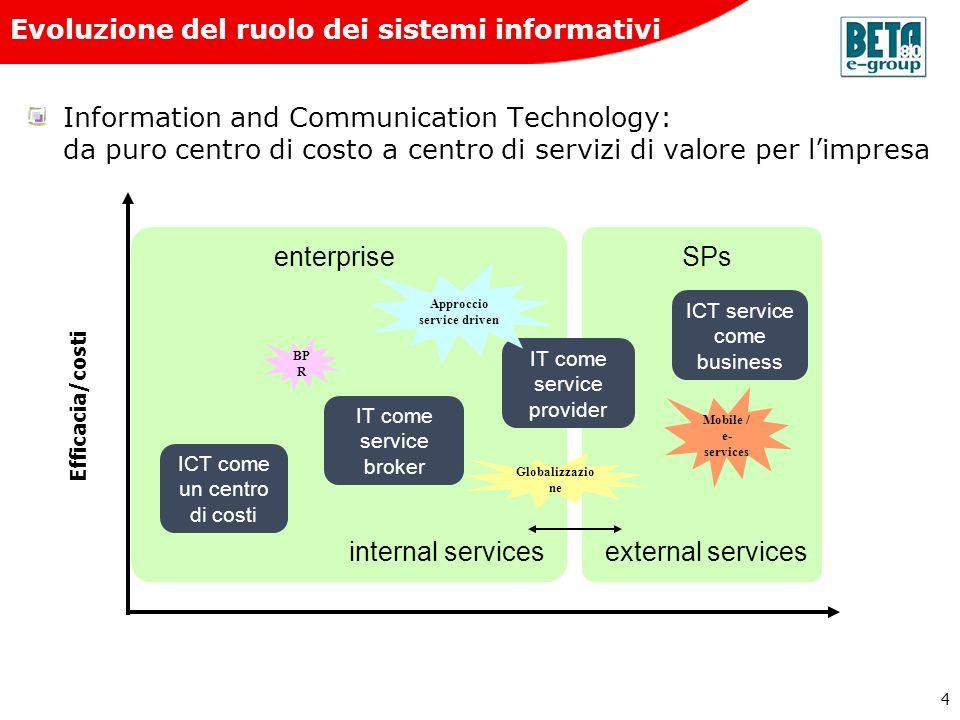 Evoluzione del ruolo dei sistemi informativi