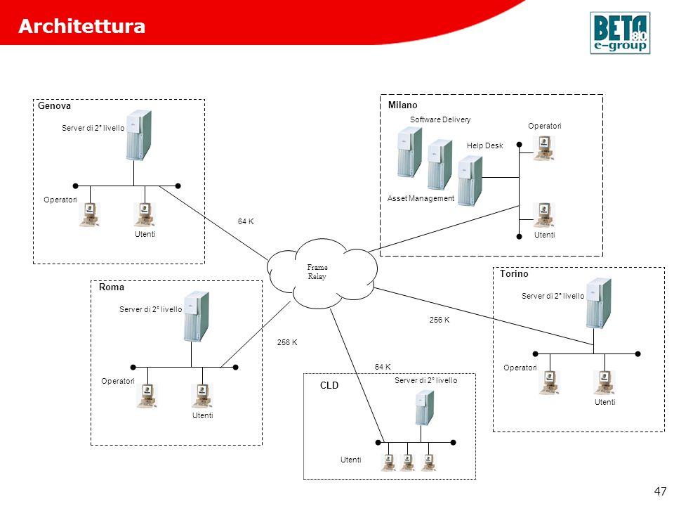 Architettura Beta80 e-group Genova Milano Torino Roma CLD