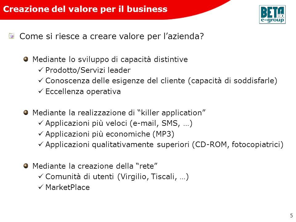 Creazione del valore per il business