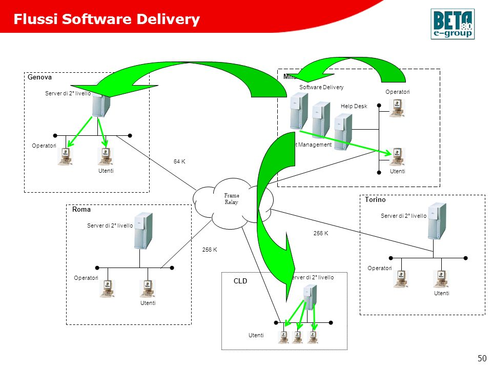 Flussi Software Delivery