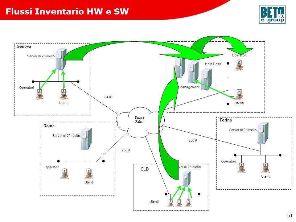 Flussi Inventario HW e SW